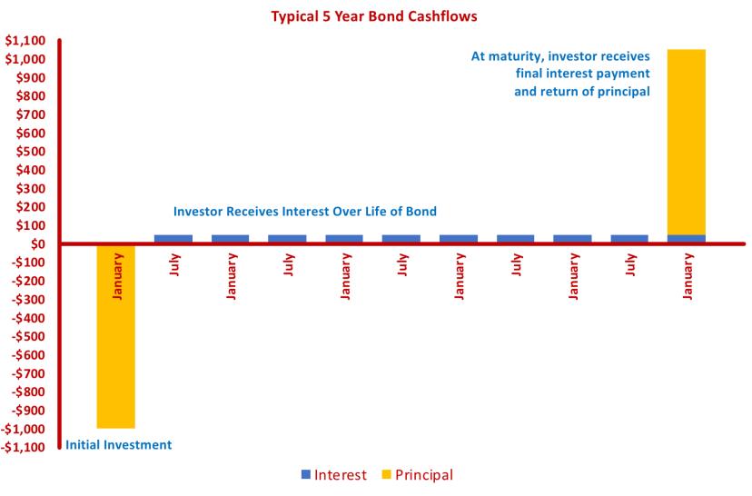 BondCashflows