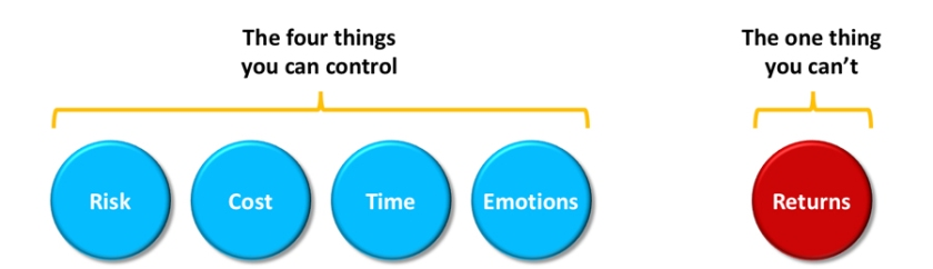 controlpoints